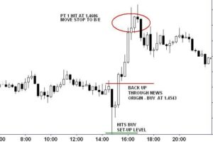 Swing Trading Techniques: The Big News Day Trap 5