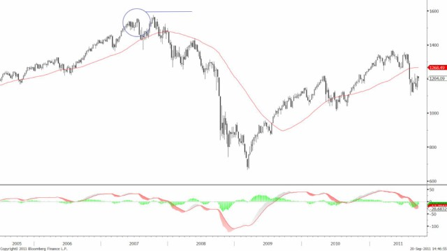 USDJPY's major cycle reversal and BOJ Intervention 19