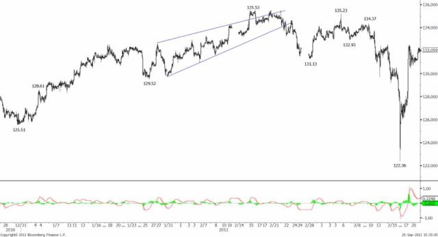 USDJPY's major cycle reversal and BOJ Intervention 23