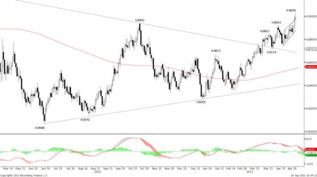 USDJPY's major cycle reversal and BOJ Intervention 25