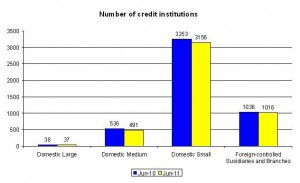 ECB publishes consolidated banking data for 2011