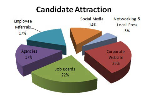 candidate attraction