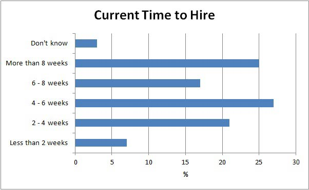 current time to hire