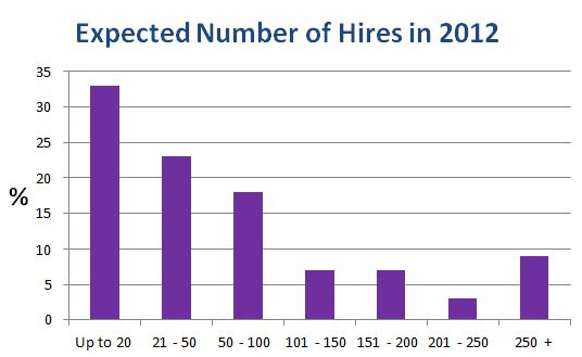 expected number of hires