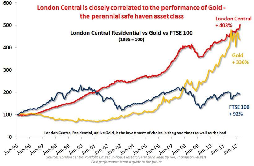 PLC vs Gold vs FTSE100 chart