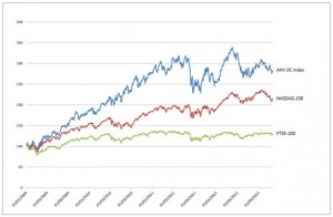 Capitalization-weighted-index