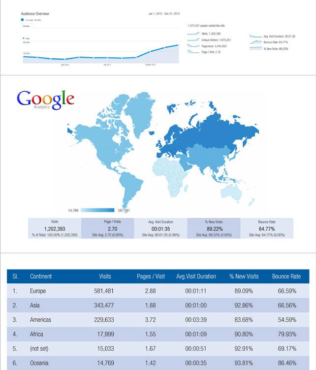 GBAF readership google analytics report