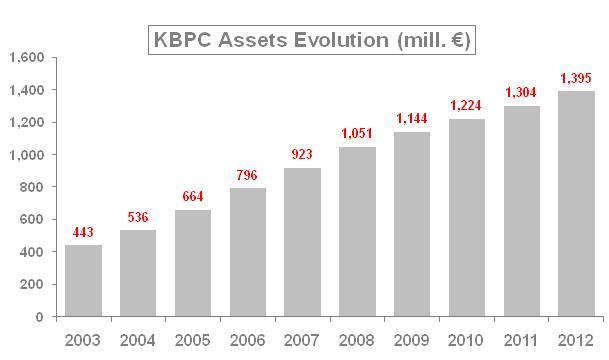 chart-kbpc