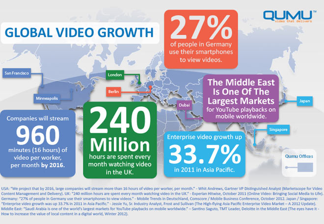 Global-video-Growth-infographic