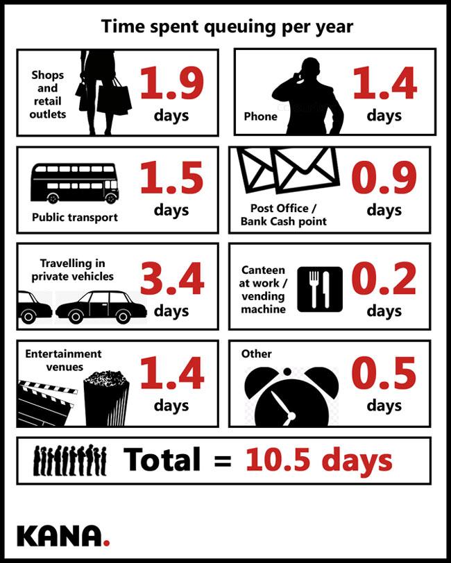 UK-queuing-per-year