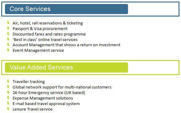 Travel Agency Versus Self Booking