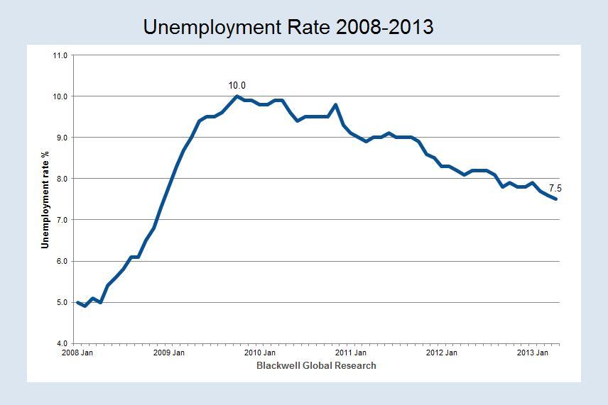 unemployment-rates