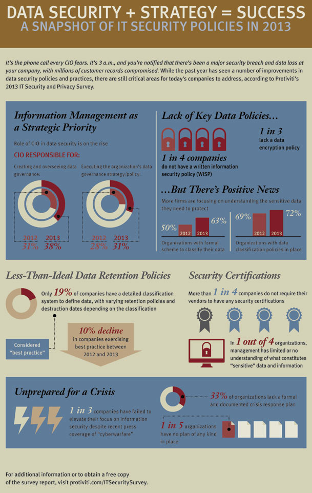 Infographic-2013-IT-Securit