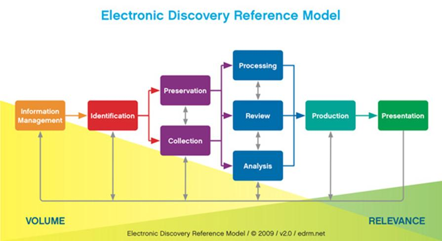 electronic-discovery-ref-model