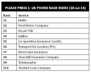 uk-phone-rage-index