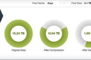 Zebi OS Analytics Visually Reports Savings from Compression and Deduplication