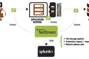 NetStream How it works