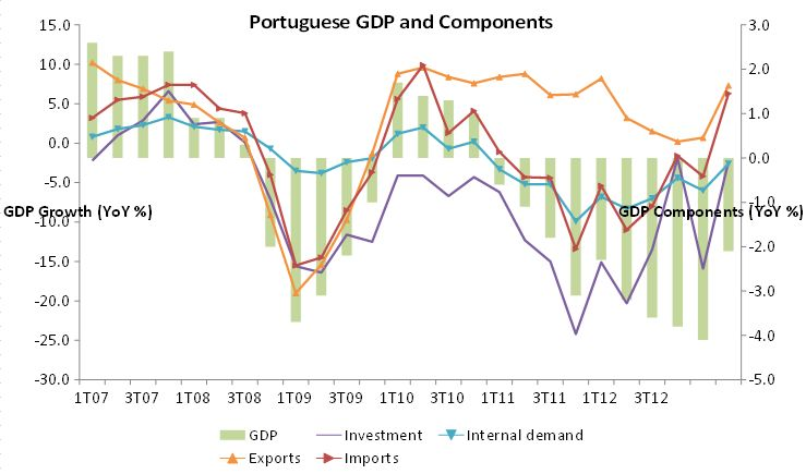 PORTUGUESE ECONOMY