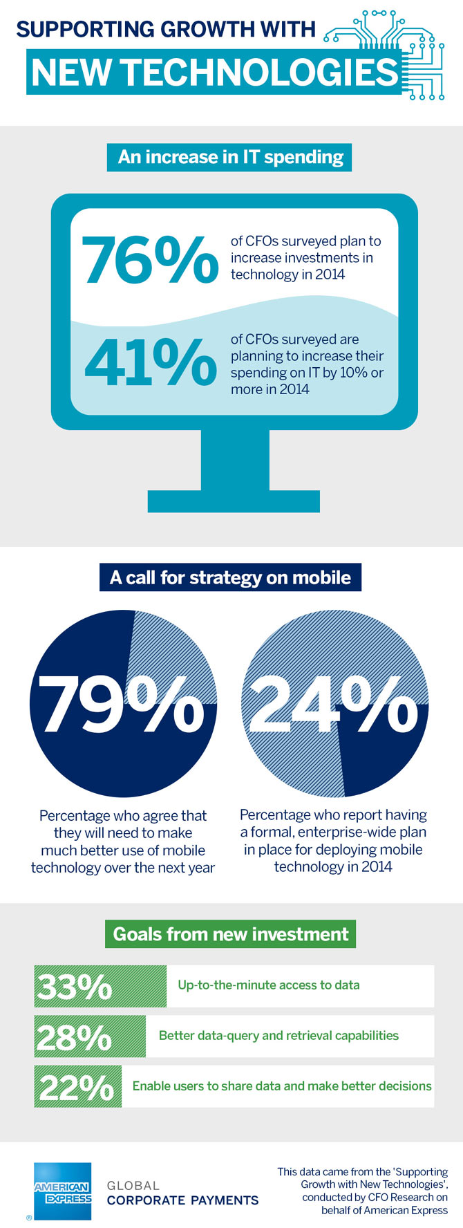 New survey from american express reveals power of technology, as 76% of uk cfos plan to increase investment in 2014