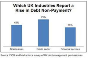 Uk collections professionals report rise in first-time delinquencies, fico survey finds