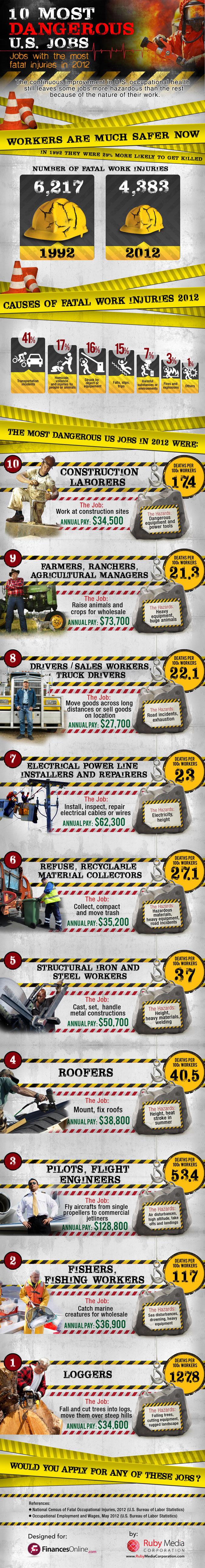 10 dangerous jobs