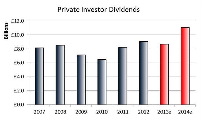 Chart-2-Private-investor