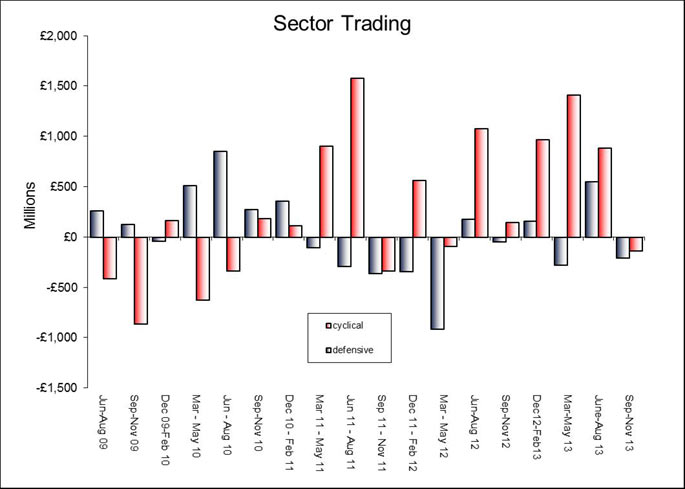 Chart-3-Sector-trading