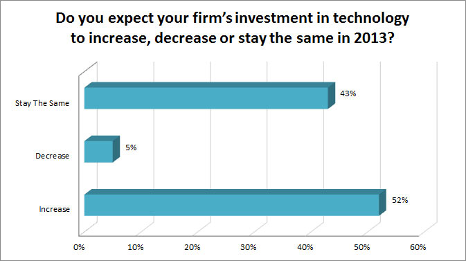 Survey Finds Financial Firms Set To Increase 2014 Technology Spending To Gain Competitive Edge