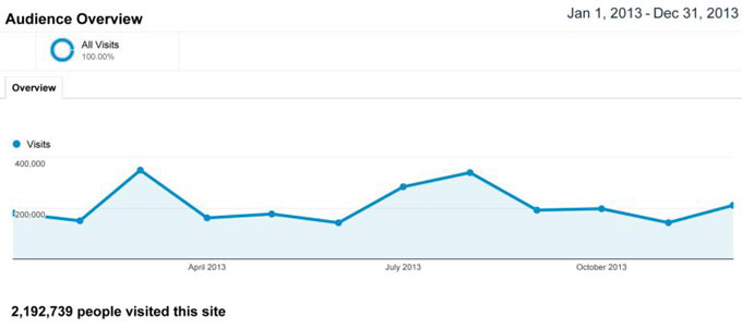 GBAF readership google analytics report