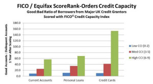 TESTS DEMONSTRATE CAPABILITY OF CREDIT CAPACITY SCORE FROM FICO AND EQUIFAX TO SPUR UK LENDING GROWTH 1