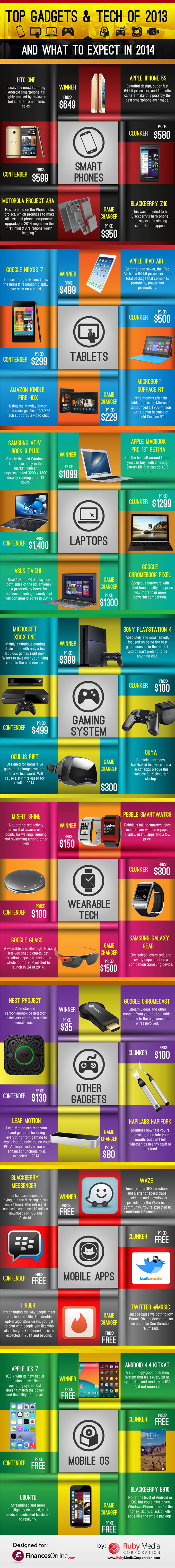 top gadgets 2013 infographic