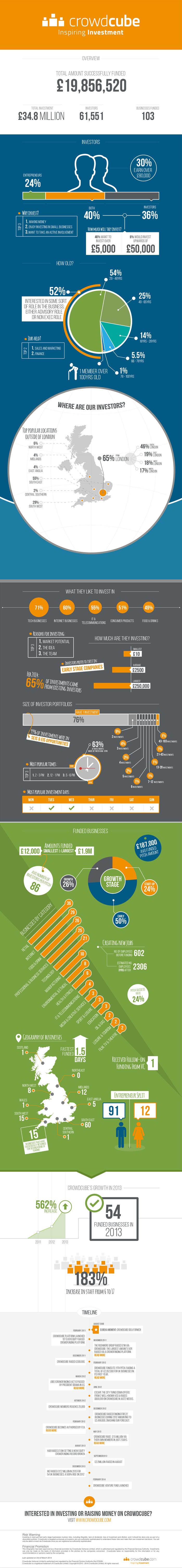 Crowdcube infographic 2014