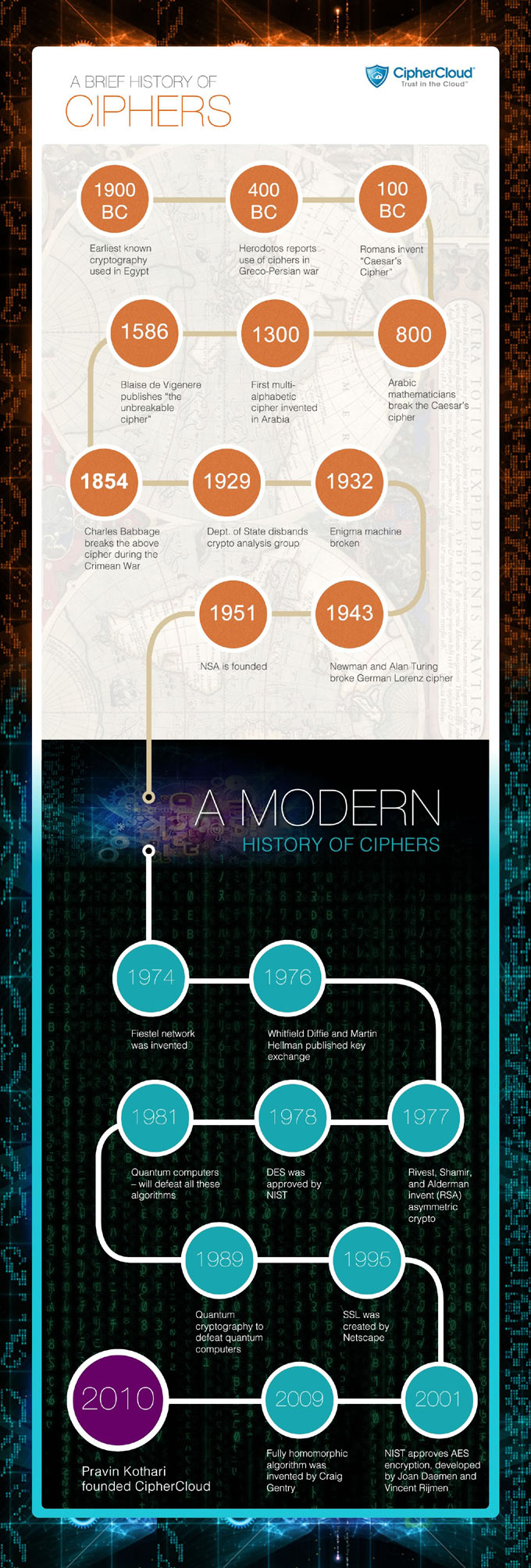 History of Encryption