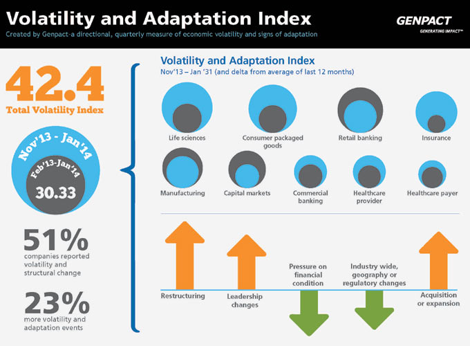 Volatility and Adaptation Index