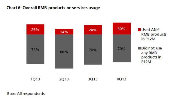 DBS RMB INDEX FOR VVINNING ENTERPRISES (DRIVE) – 4Q13 37