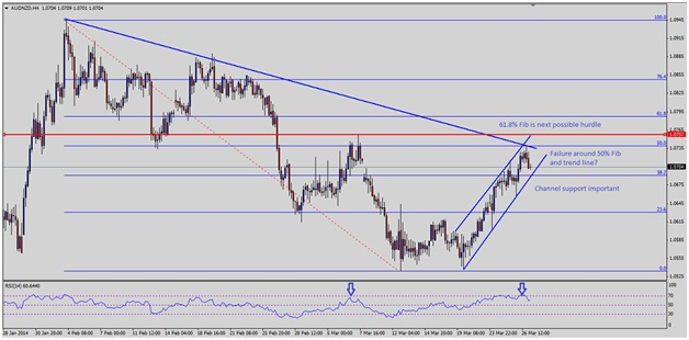 AUDNZD FAILS TO HOLD CRITICAL LEVEL AFTER NEW ZEALAND TRADE DATA 3