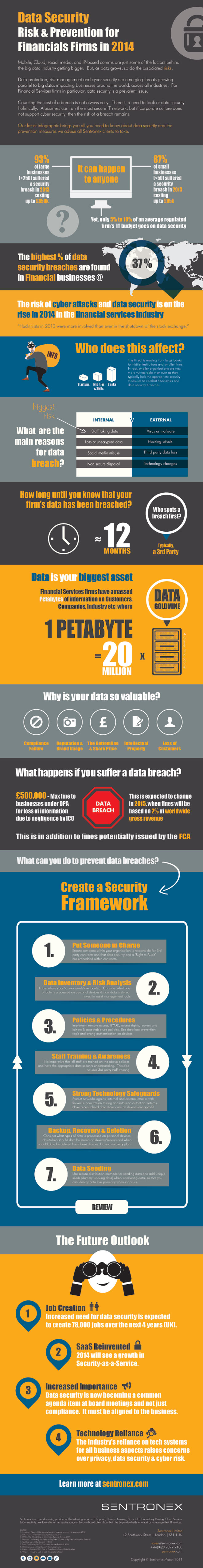 DATA SECURITY: RISK & PREVENTION FOR FINANCIAL FIRMS 2