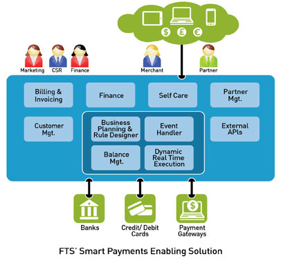 FTS Smart Payments