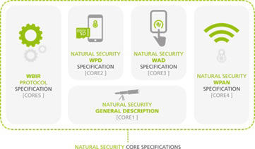 New Strong Authentication Specifications Released By Natural Security Alliance