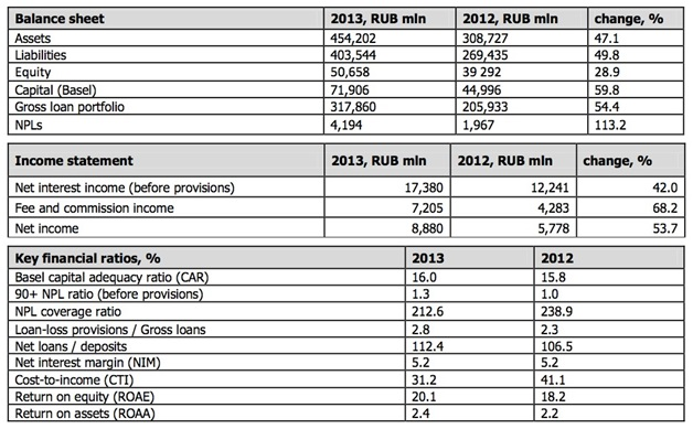 CREDIT BANK OF MOSCOW 2013 IFRS NET INCOME GROWS 53.7% TO RUB 8.9 BLN, RETURN ON EQUITY UP TO 20.1% 1