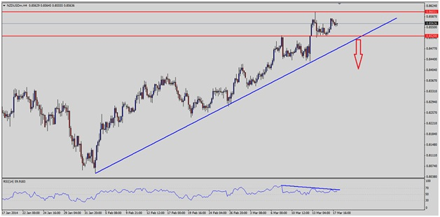 NZDUSD TO STAGE INTRADAY CORRECTION LOWER IF SPOT BREAKS 0.8510 1