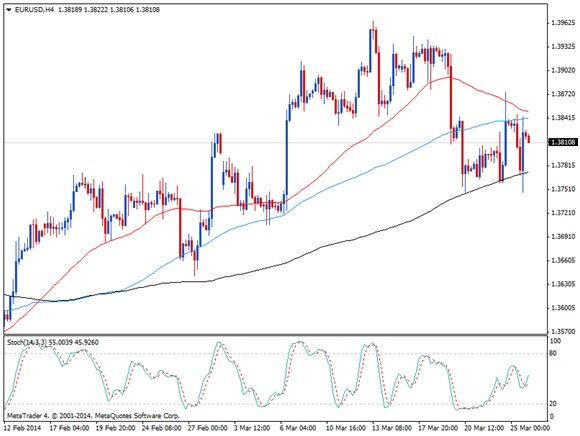 TRADING THE US DURABLE GOODS ORDERS RELEASE WITH EUR/USD 1
