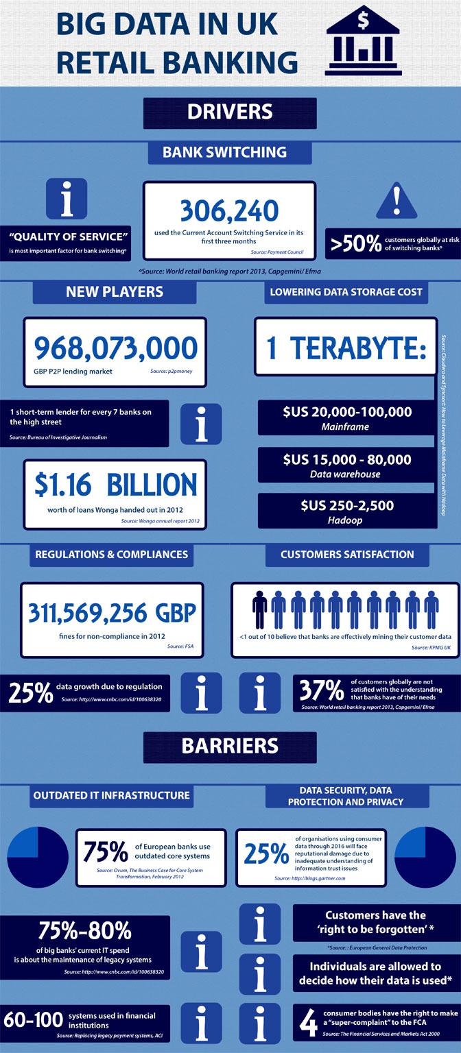 big data in retail banking