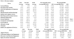 G&A vs. Revenue Analysis