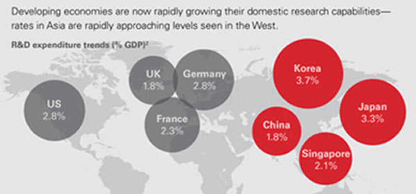 UK EXPORT CONFIDENCE AT RECORD HIGH BUT R&D INVESTMENT MUST IMPROVE 1