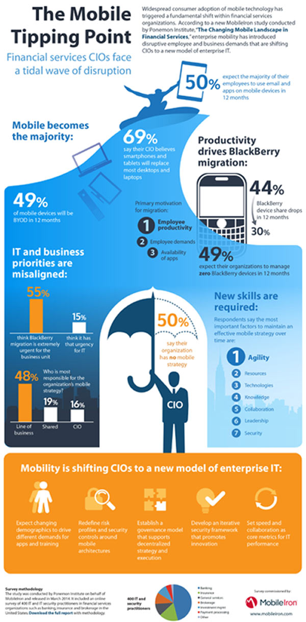 MOBILEIRON SURVEY SHOWS ENTERPRISE MOBILITY IS SHIFTING FINANCIAL SERVICES CIOS TO A NEW MODEL OF IT 1