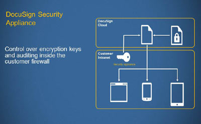 Security Key Functionality