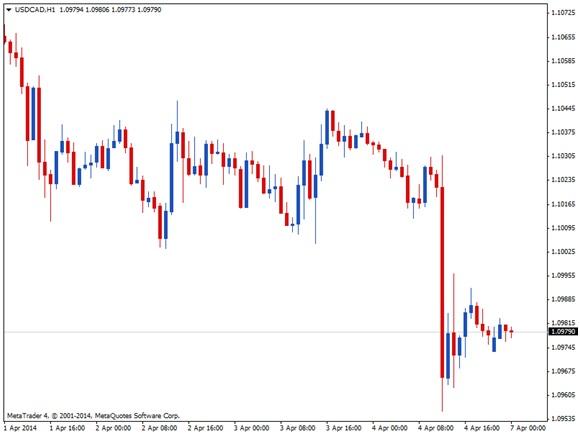 SMALL PULLBACK ON USD/CAD? 4
