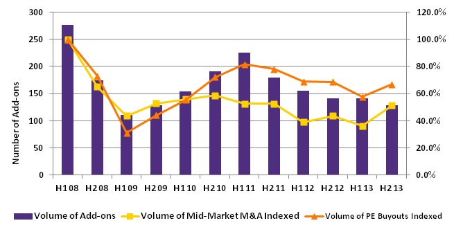 H2 2013 SAW DEAL VALUES CONTINUE TO RISE IN EUROPEAN BUY & BUILD 1