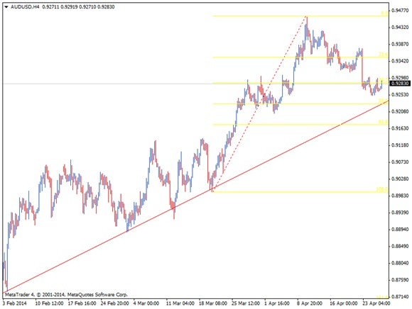 AUD/USD SHORT-TERM UPTREND TEST THIS WEEK 1